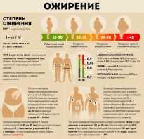 Ожирение 3 й степени