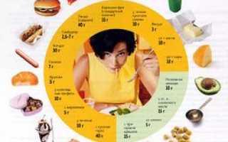 Жиры в спортивном питании