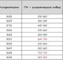 Таблица гликемический индекс гречка