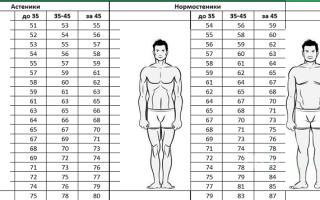 Тест на ожирение женщин
