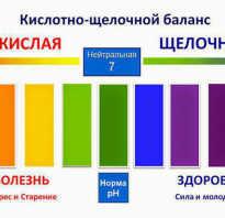 Таблица щелочных и кислотных продуктов питания