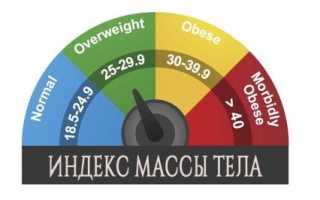 Калькулятор индекса массы тела для женщин