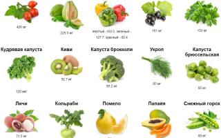 Для чего витамин с нужен человеку