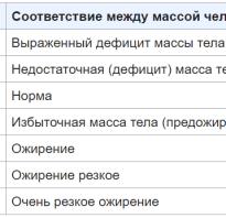 Таблица индекс массы тела