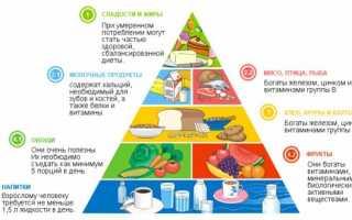 Несочетаемые продукты для похудения